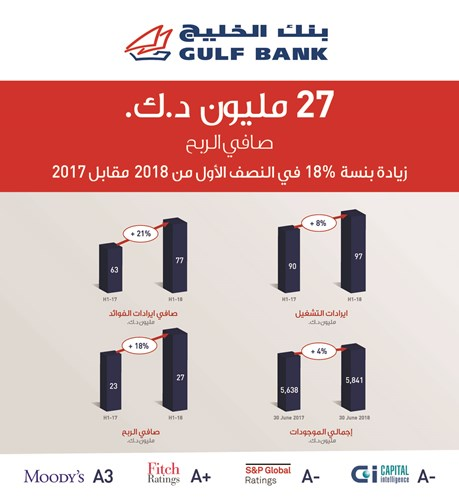 «Gulf» wins 27 million dinars in the first half of 2018