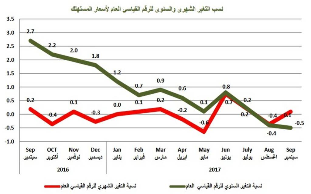 Inflation in Qatar drops 0.5% in September