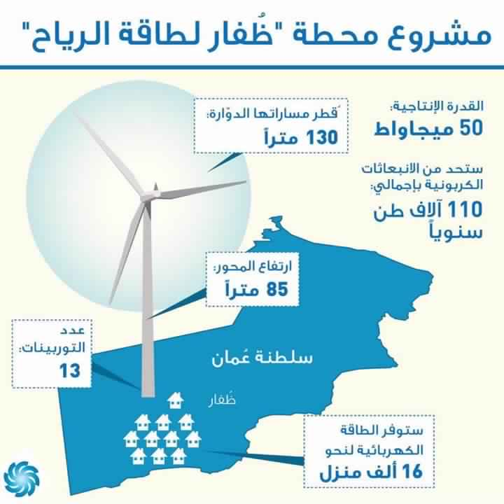 Construction of the largest wind power plant in the Arabian Gulf region of Oman
